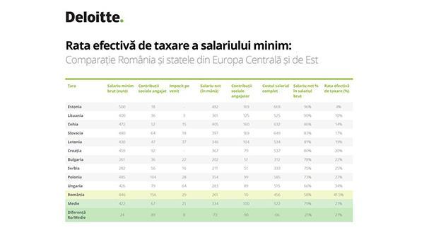 Salariul minim din România a depășit media regiunii, dar i se aplică cea mai mare rată de taxare, de aproape 42%