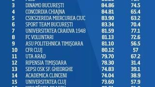 Academia Hagi, pe primul loc în topul celor mai bune Academii din țară!