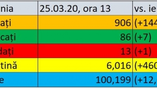 Coronavirus în România LIVE UPDATE. 144 noi cazuri de coronavirus în ţară în ultimele 24 de ore. Bilanţul total urcă la 906 / 13 oameni au murit