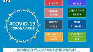 1.333 de cazuri noi de COVID-19; numărul total de îmbolnăviri - 111.550