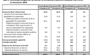 Creșterea PIB în 2018 faţă de 2017, revizuită pozitiv de Institutul de Statistică