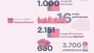 Peste 3.000 de ecografii mamare gratuite prin campania #CancelCancer