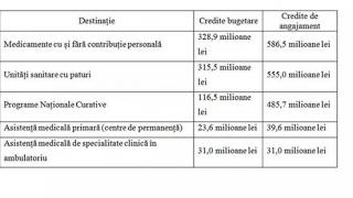 Rectificarea bugetului CNAS va permite finanțarea extinderii Programelor Naționale Curative
