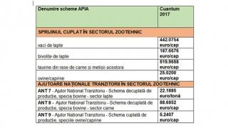 Crescătorii de animale au primit bani în avans de la APIA