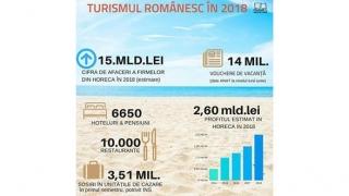 """Tichetele de vacanță resuscitează turismul românesc?! Litoralul este """"sold-out"""""""