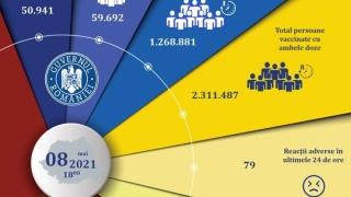 Peste 110.000 de persoane au fost vaccinate anti-Covid în ultimele 24 de ore
