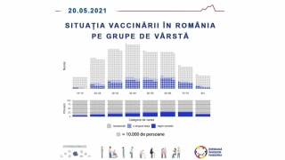 Doar un sfert din populația eligibilă din România a fost vaccinată anti-Covid