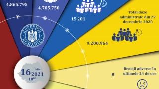 Doat 15 mii de persoane vaccinate anti-COVID în ultimele 24 de ore
