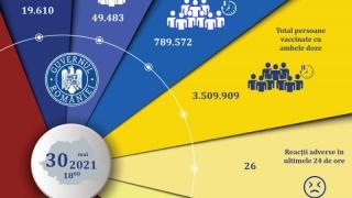 Doar 19.610 persoane imunizate împotriva Covid, cu prima doză, în ultimele 24 de ore