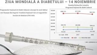 Ziua Mondială de Luptă Împotriva Diabetului! Vezi mesajul CNAS!