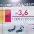 România, în topul scăderii populaţiei la nivelul UE